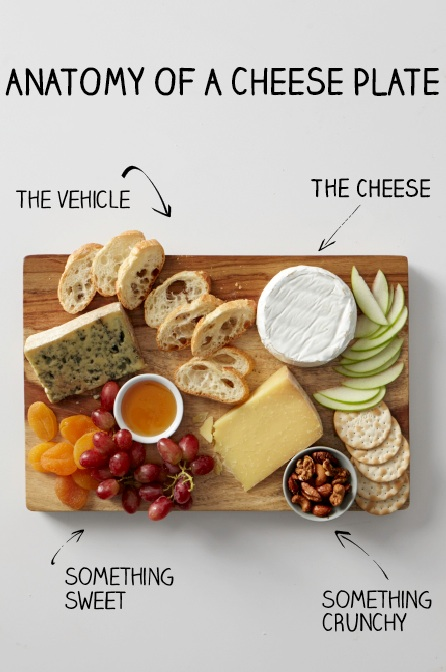 cheeseplate_anatomy of the percfect cheeseplate