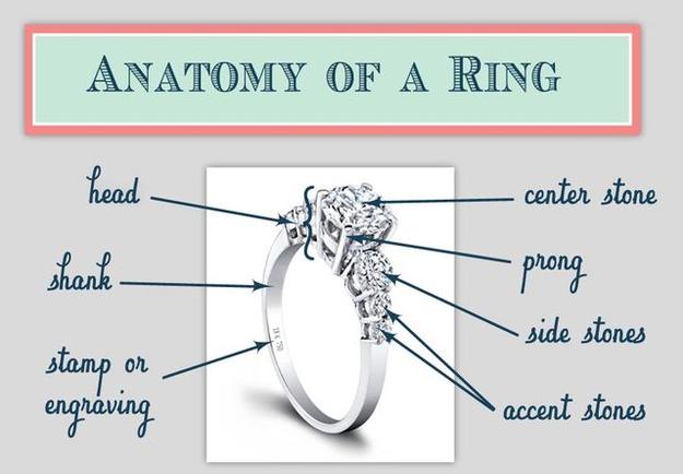 anatomy of a diamond ring